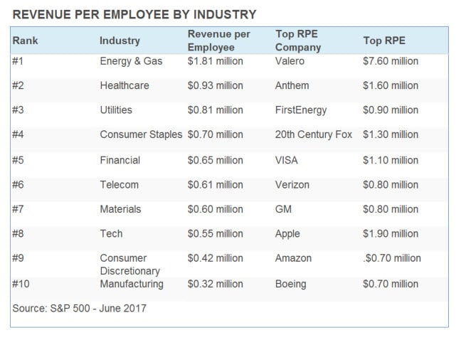 capital investment per employee health